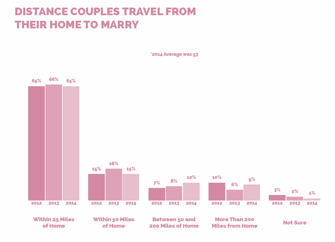 Trends - The Distance Couples Travel To Get Married
