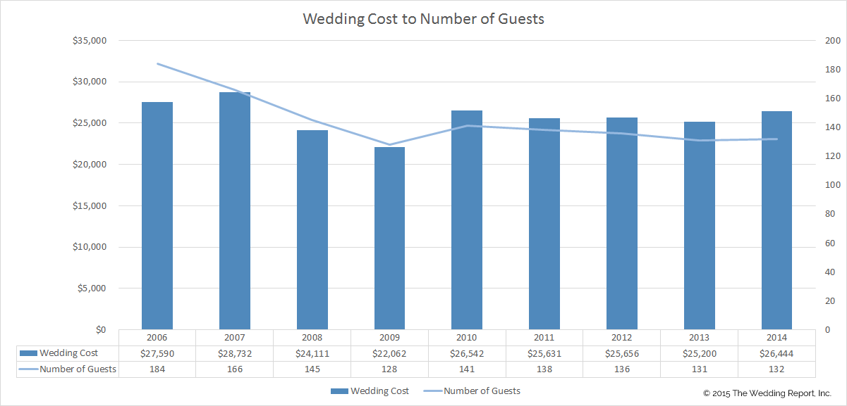Average Wedding Cost To Average Number Of Guests 2006 To 2014
