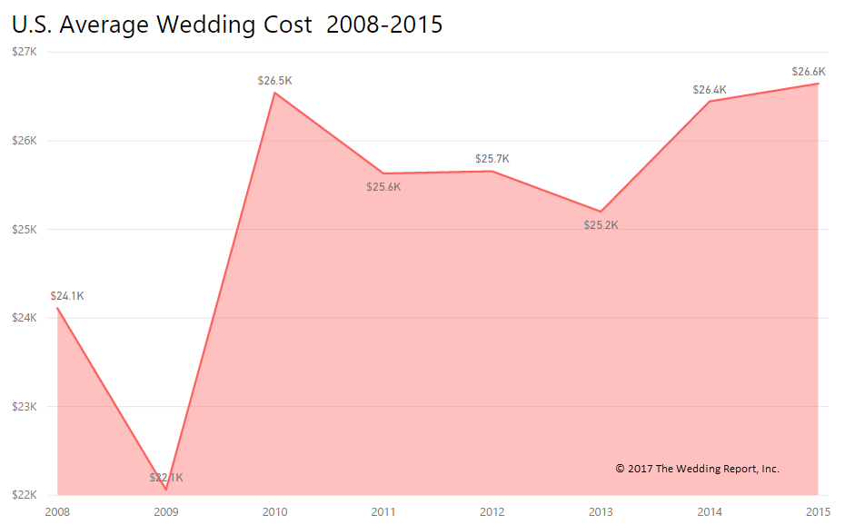 The Wedding Report Wedding Statistics And Unbiased Market Research For The Wedding Industry